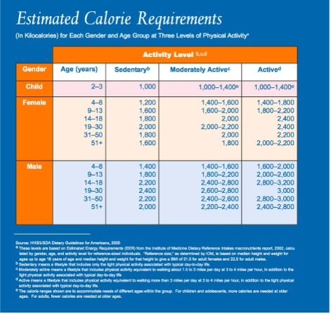 Estimated Calorie Requirements